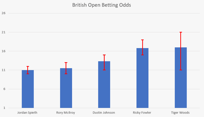 British Open Odds Comparison