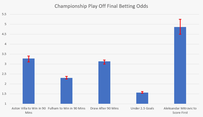 Championship Play Off Final Odds Comparison