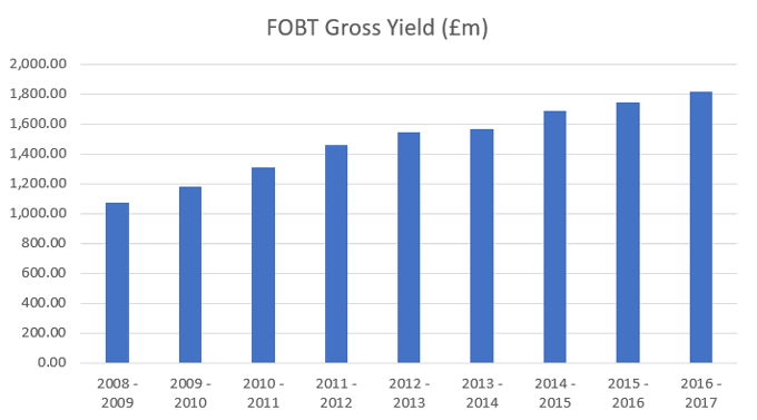 FOBT Gross Yield From 2008/2009 to 2016/2017