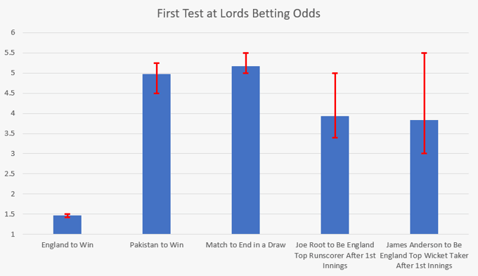 First test at lords odds comparison