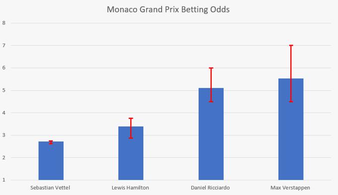 Monaco Grand Prix Odds Comparison
