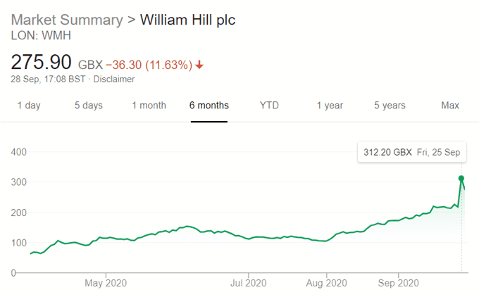 William Hill Share Price September 2020