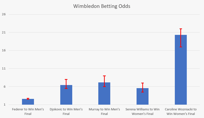 Wimbledon Betting Odds ComparisonAverage odds for bets in the Champions League final shown in decimal format. Error bars show spread of available odds from low to high. The bigger the bar, the more variation there is between bookmakers.