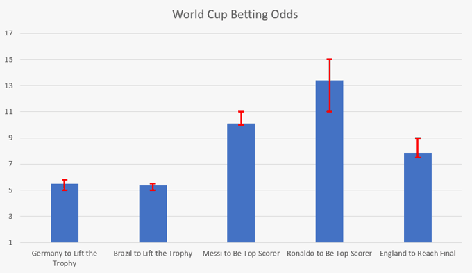 World Cup Odds Comparison
