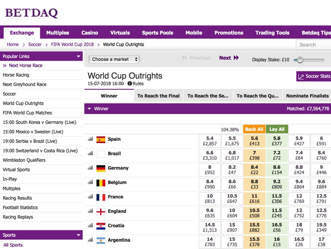 Betdaq's Betting Exchange